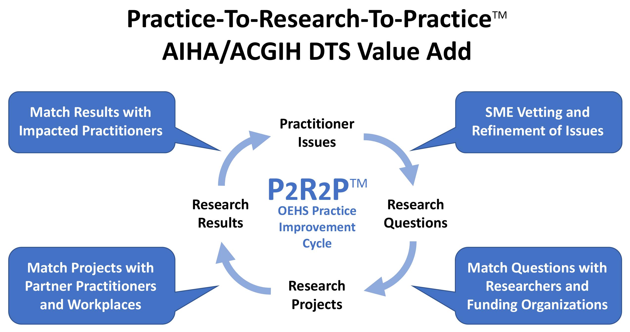 P2R2P - AIHA ACGIH DTS Value Added