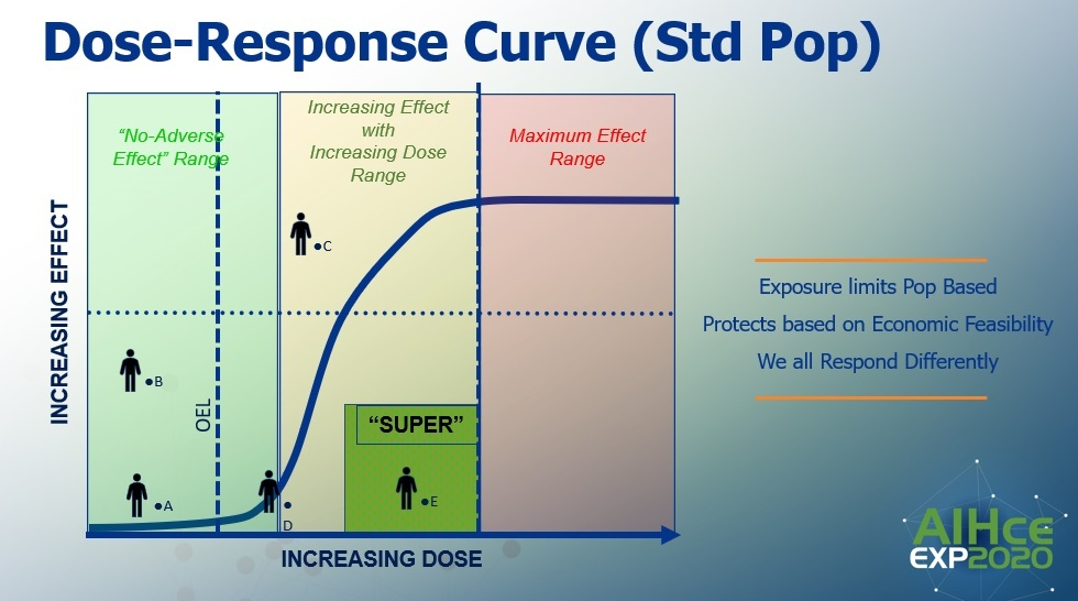 Figure 1. The Dose-Response Curve