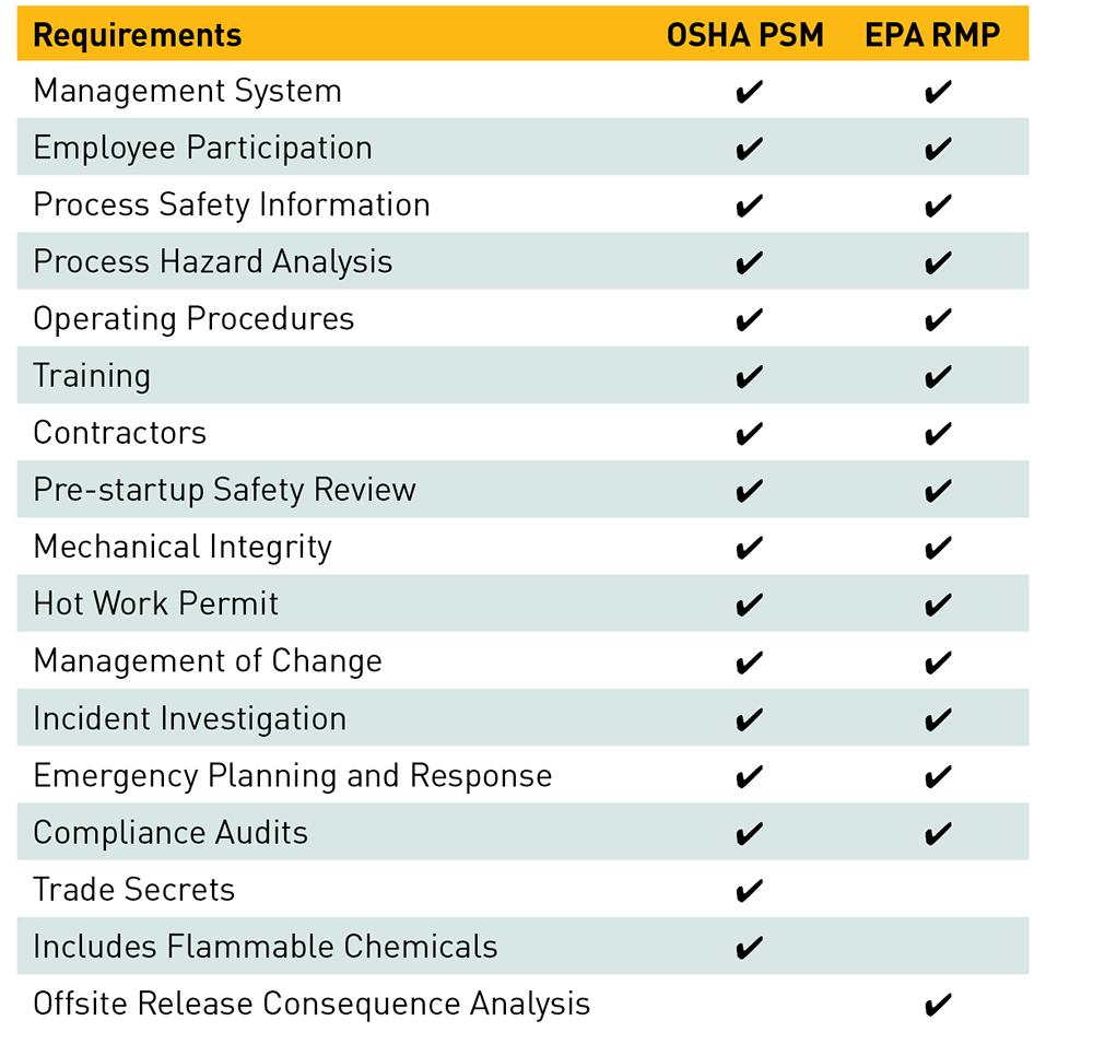 Modernizing Process Safety